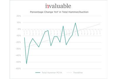 Invaluable's analysis of year-over-year percentage change in auction hammer indicates an upward trend for 2017.