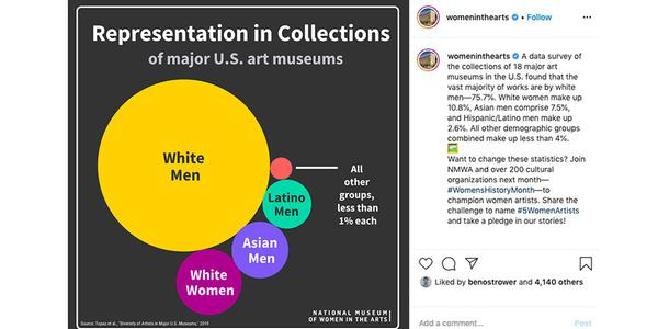 National Museum of Women in the Arts (NMWA) won the Webby People's Voice Award for Best Social Media Account in the Art and Culture category in the 24th Annual Webby Awards.